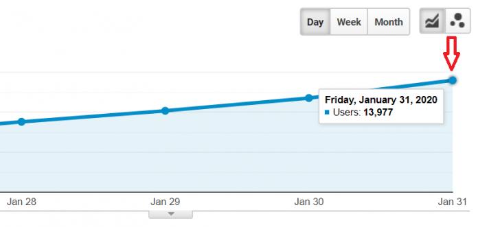 SEO Google Organic Traffic USA 13977 per day