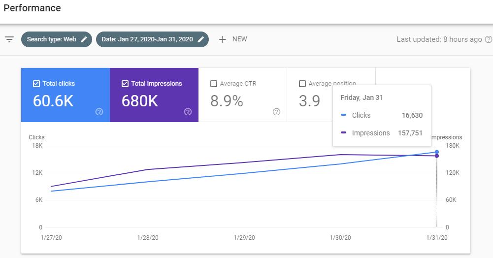Google webmaster traffic USA