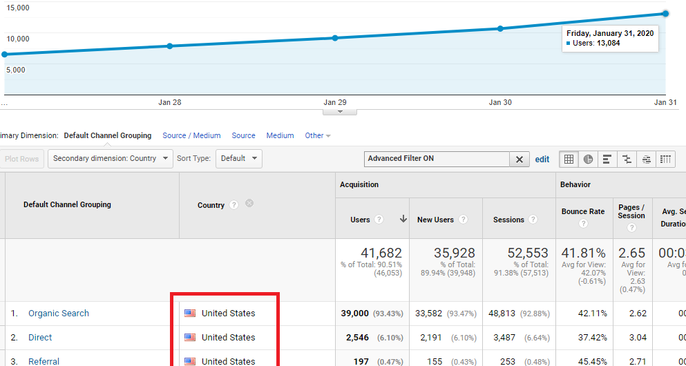 Google organic US traffic 90%